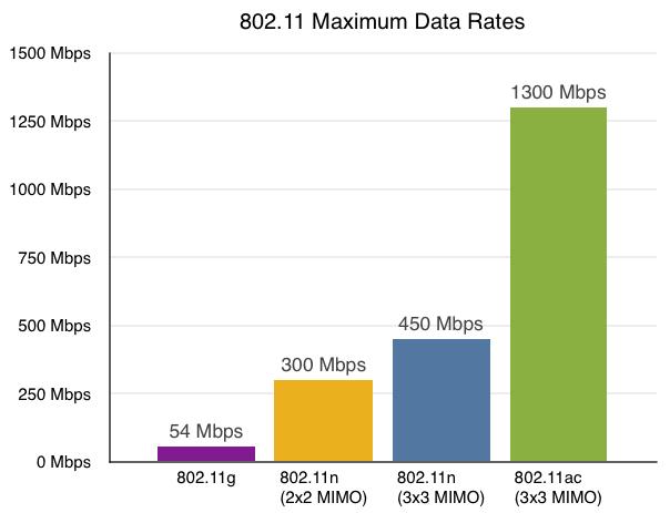 802-11-maximum-data-rate-png.7679