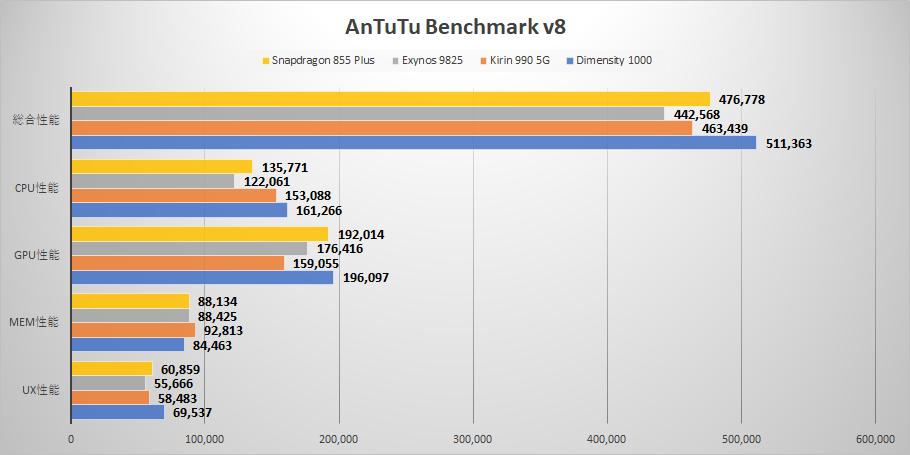 mediatek-dimensity-1000-antutu-benchmark-score-png.8835