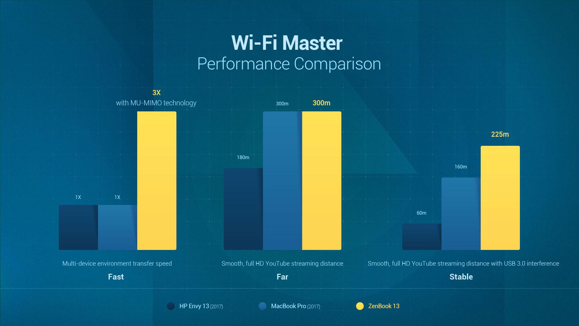 wifimaster-chart3-jpg.9322